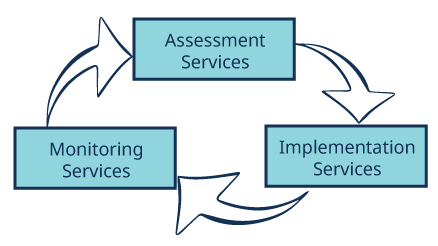 Assessment-page-diagram